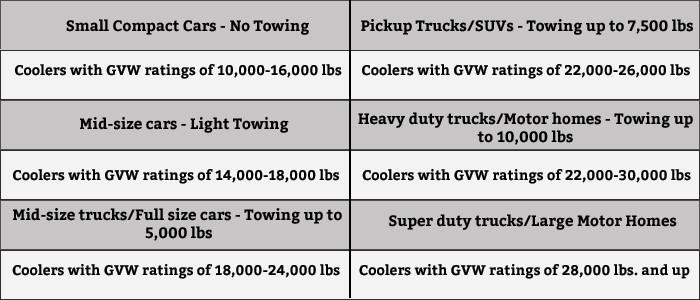 Transmission Cooler GVW rating chart - Transmission Cooler Guide