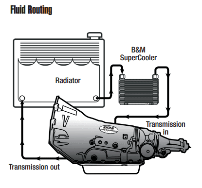 Transmission Cooler Installation | Transmission Cooler Guide