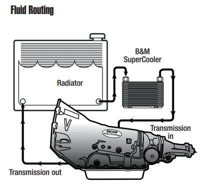 Transmission cooler installation diagram